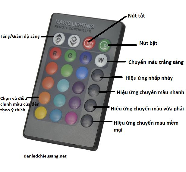 Các chế độ hoạt động của điều khiển từ xa đèn led nhiều màu