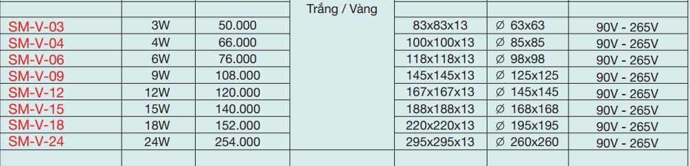 Giá bán lẻ đèn led âm trần vuông theo công suất chiếu sáng