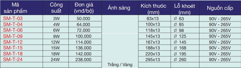 Bảng giá bán lẻ đèn led âm trần siêu mỏng theo công suất