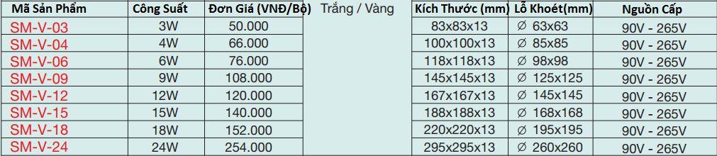 Bảng giá bán lẻ đèn led âm trần vuông theo công suất