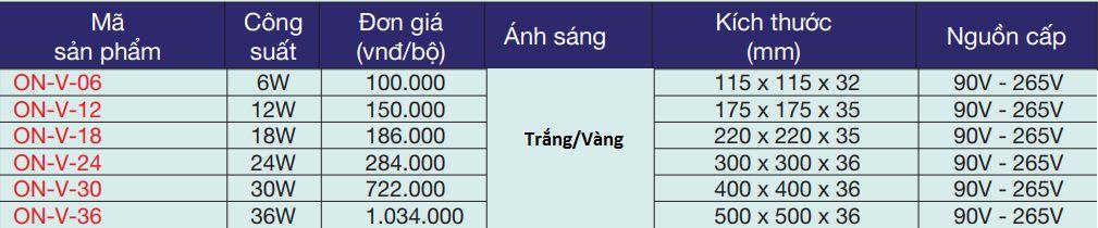 Giá bán đèn led ốp trần nổi vuông theo công suất